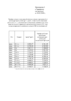 Приложение 5 БПР